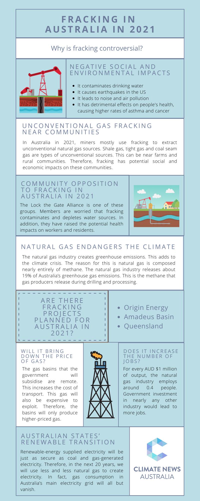 Fracking in Australia in 2021